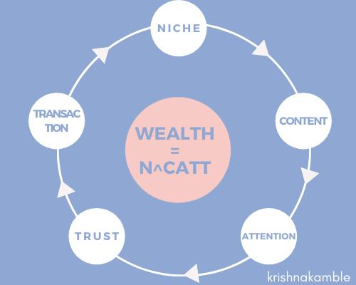 Wealth Formula: CATT Marketing Funnel
